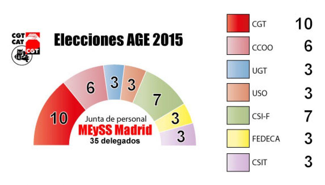 CGT gana de manera rotunda las elecciones sindicales en el Ministerio de Empleo y Seguridad Social